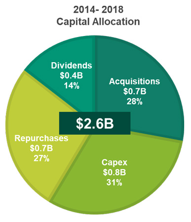Balanced Capital Allocation