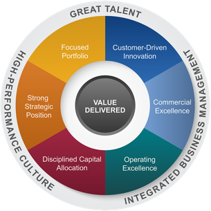grace-value-model-gvm-graphic